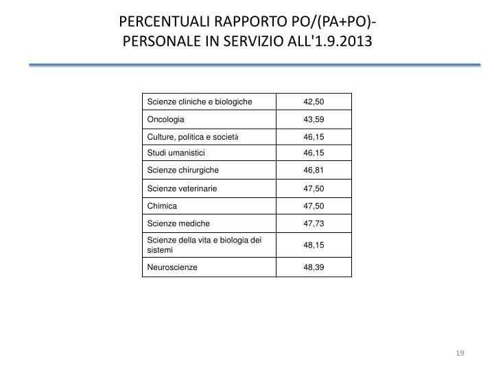 PERCENTUALI RAPPORTO PO/(PA+PO)-