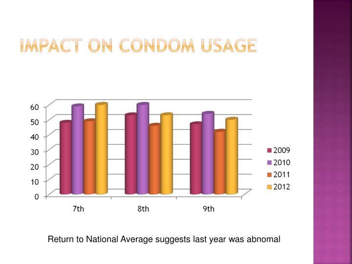 Impact on Condom Usage