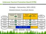 indonesia tourism promotion board itpb1
