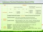 indonesia tourism promotion board itpb7