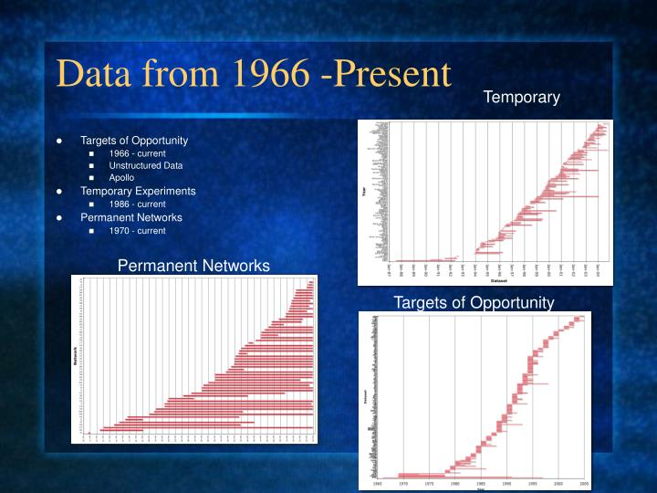 Data from 1966 -Present