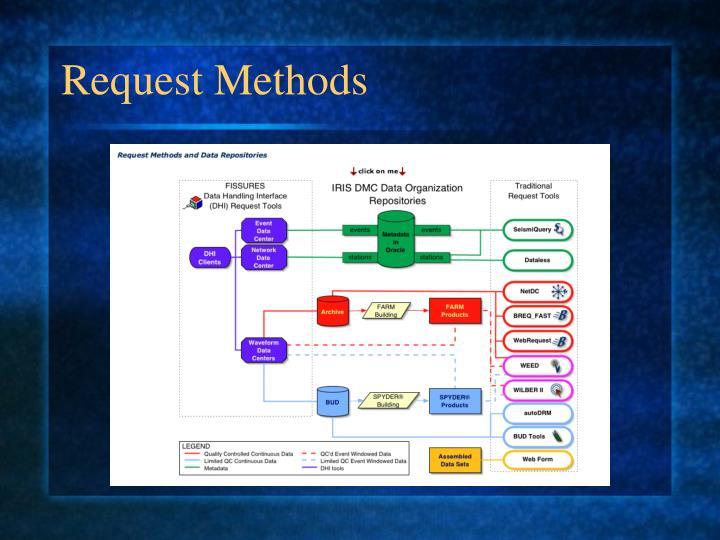 Request Methods