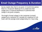 email outage frequency duration