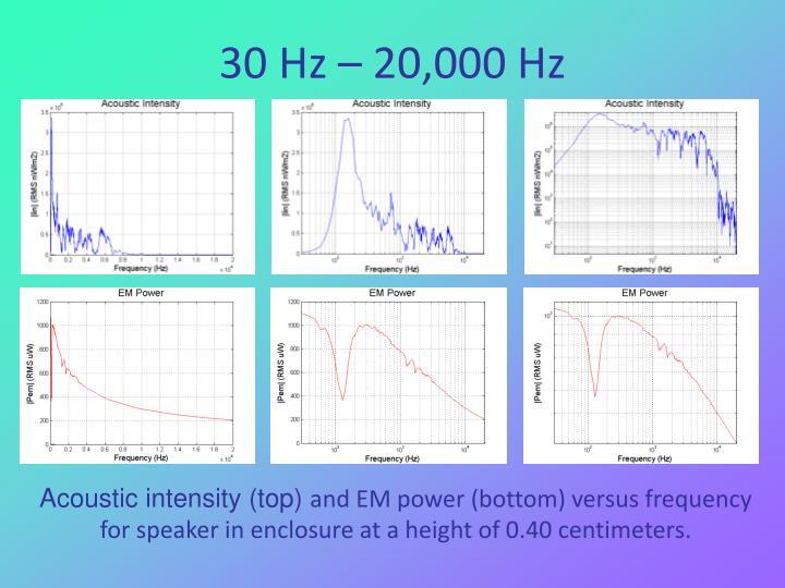 30 Hz – 20,000 Hz
