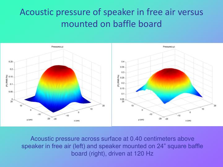 Acoustic pressure of speaker in free air versus mounted on baffle board
