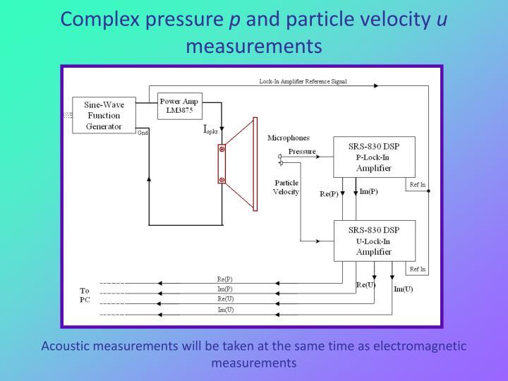 Complex pressure
