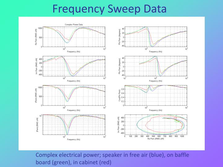 Frequency Sweep Data