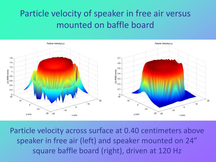 Particle velocity of speaker in free air versus mounted on baffle board