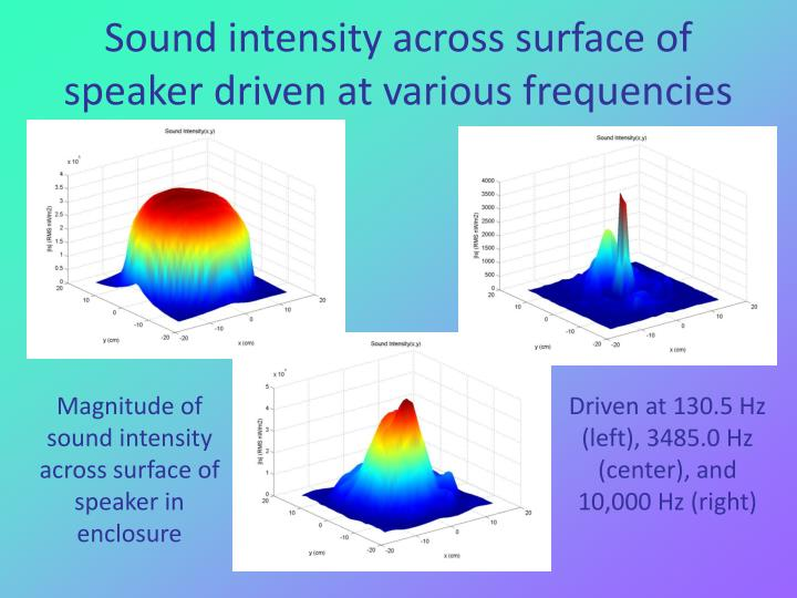 Sound intensity across surface of speaker driven at various frequencies
