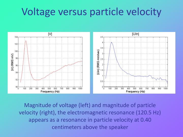Voltage versus particle velocity