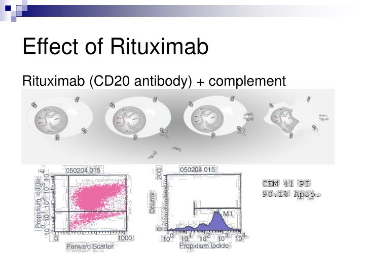 Effect of Rituximab