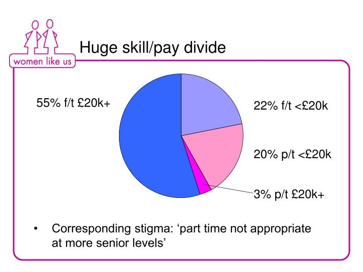 Huge skill/pay divide