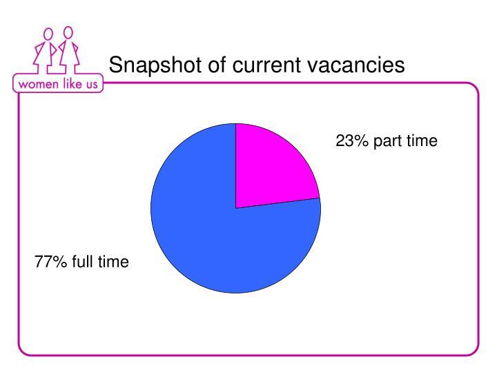 Snapshot of current vacancies