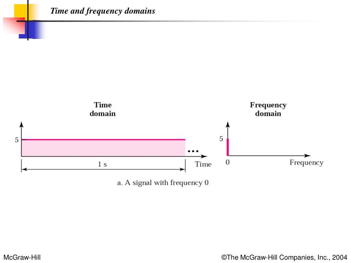 Time and frequency domains
