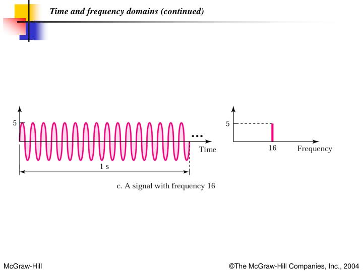 Time and frequency domains (continued)