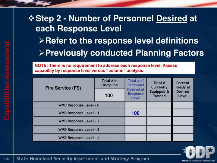 an assessment on the response capability 34 a guide for assessing community emergency response needs and capabilities for hazardous materials releases as was pointed out after step 6, if shortfalls were identified there, they are likely to broaden when the emergency response capability factor is specified.