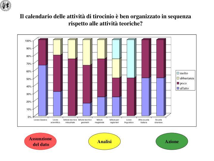 Il calendario delle attività di tirocinio è ben organizzato in sequenza rispetto alle attività teoriche?