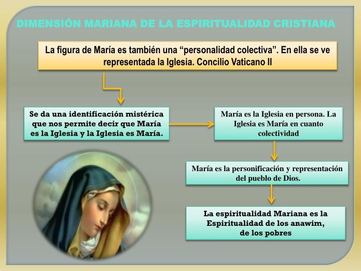 DIMENSIÓN MARIANA DE LA ESPIRITUALIDAD CRISTIANA