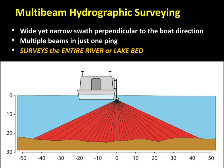 Multibeam Hydrographic Surveying