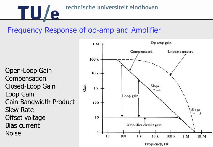 Frequency Response of op-amp and Amplifier