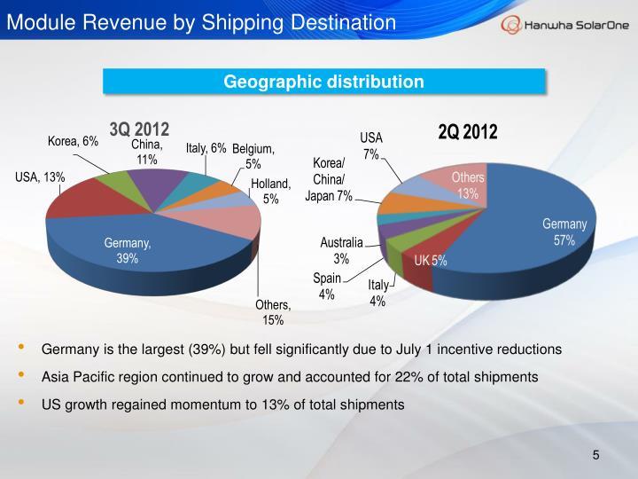 Module Revenue by Shipping Destination
