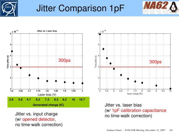 Jitter Comparison 1pF