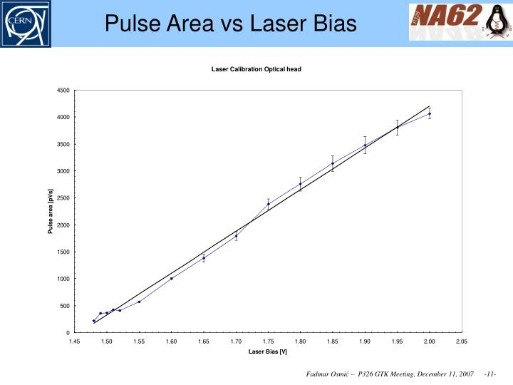 Pulse Area vs Laser Bias