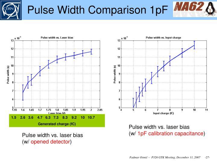 Pulse Width Comparison 1pF