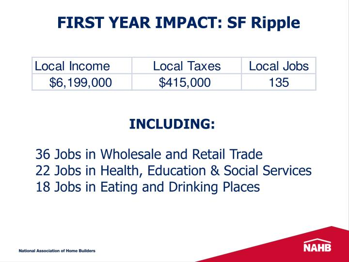 FIRST YEAR IMPACT: SF Ripple