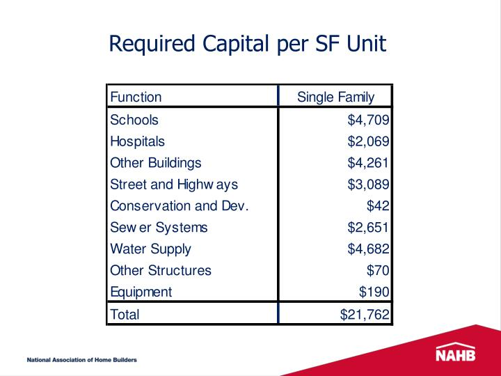Required Capital per SF Unit