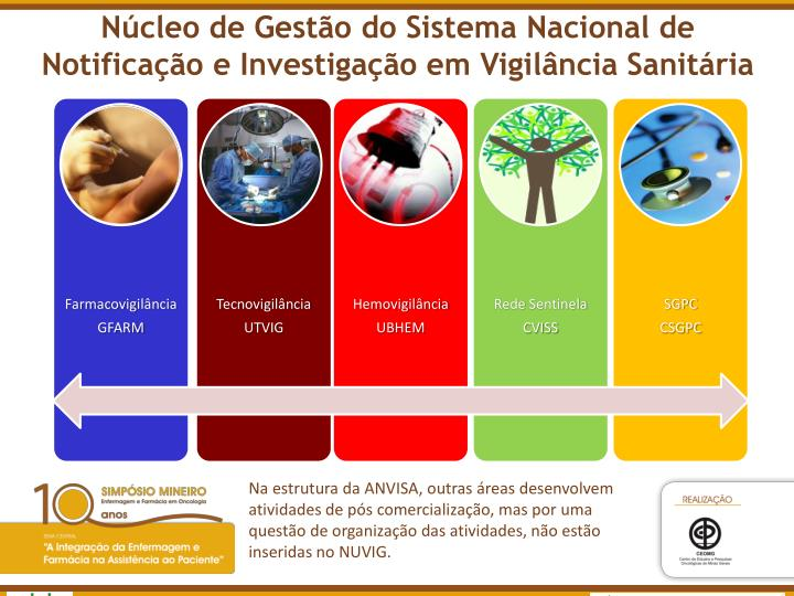 Núcleo de Gestão do Sistema Nacional de Notificação e Investigação em Vigilância Sanitária