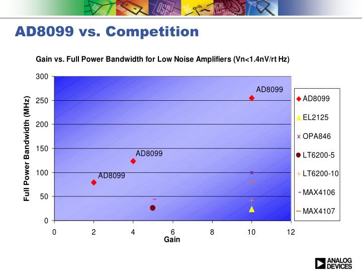 AD8099 vs. Competition