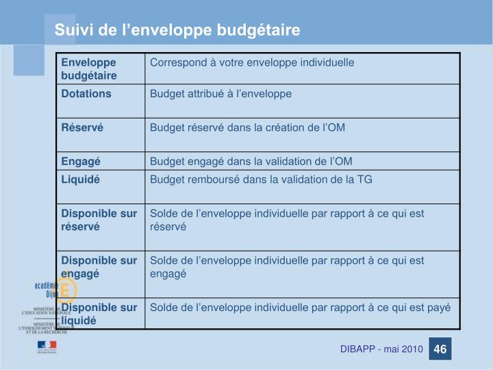 Suivi de l'enveloppe budgétaire