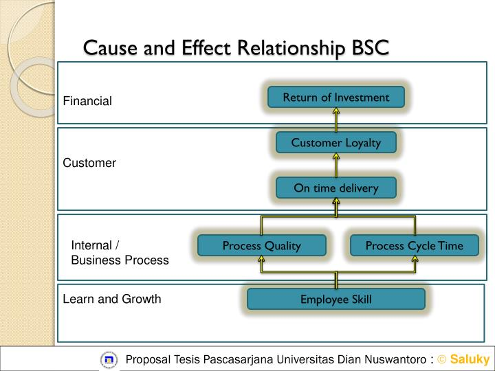 Cause and Effect Relationship BSC