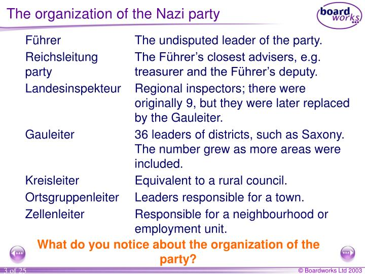 The organization of the Nazi party
