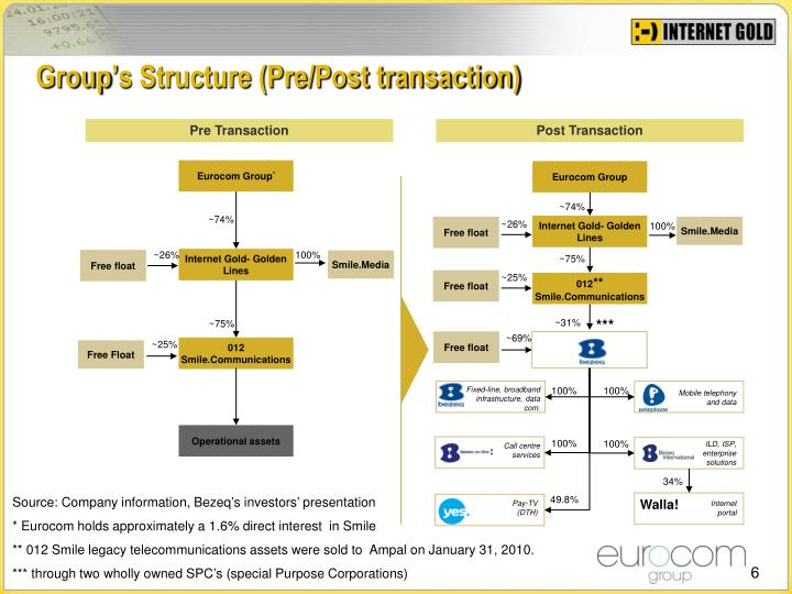 Group's Structure (Pre/Post transaction)