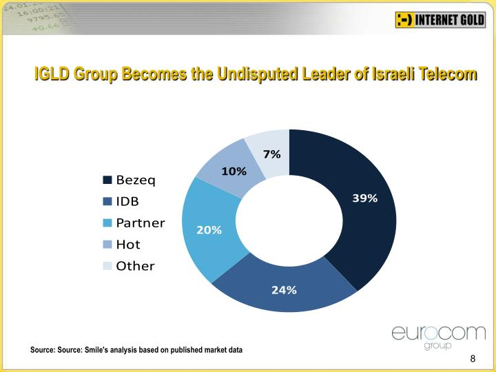 IGLD Group Becomes the Undisputed Leader of Israeli Telecom