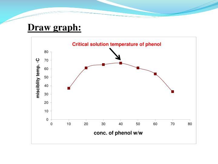 Draw graph: