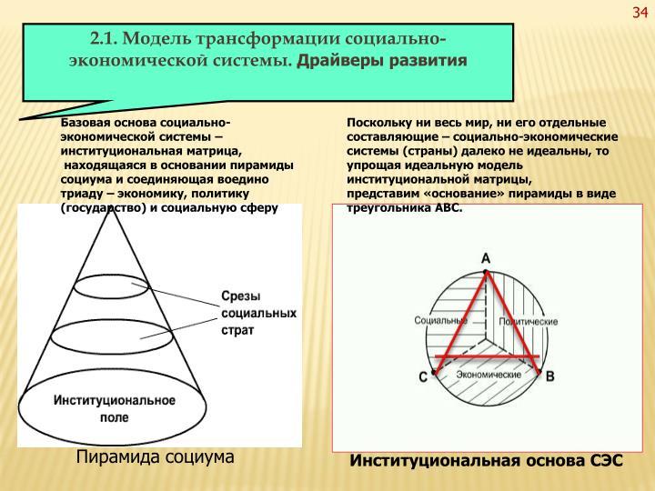2.1. Модель трансформации социально-экономической системы.