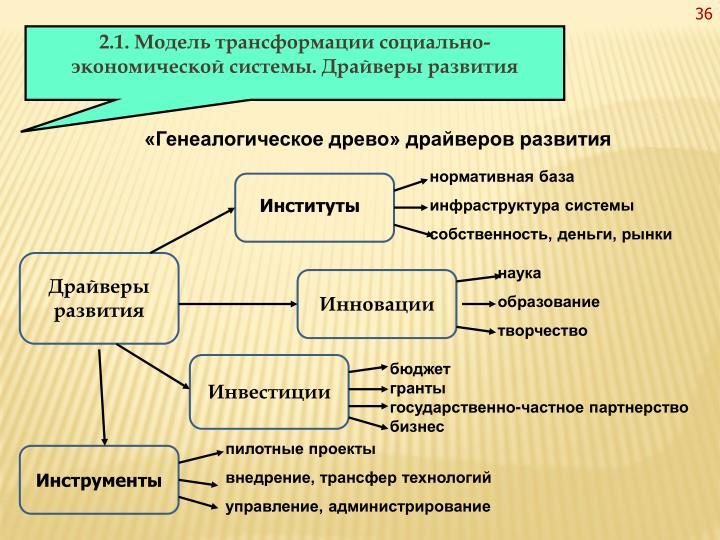 «Генеалогическое древо» драйверов развития