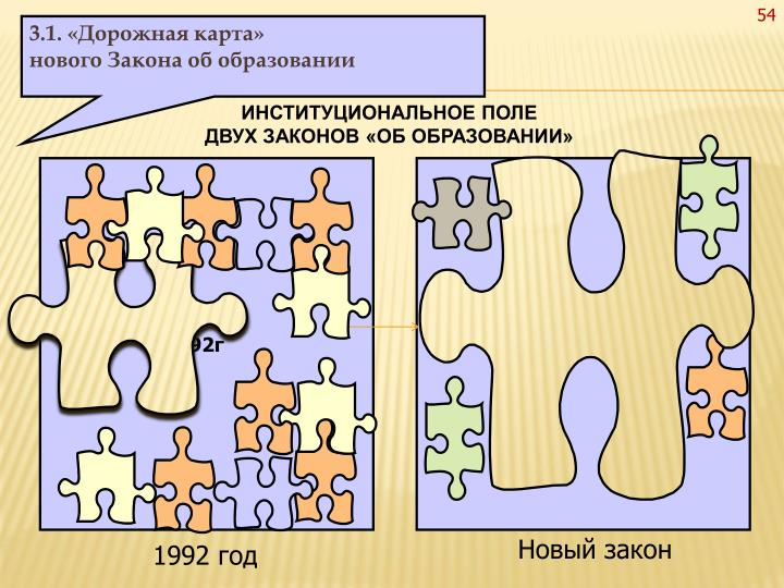 3.1. «Дорожная карта»