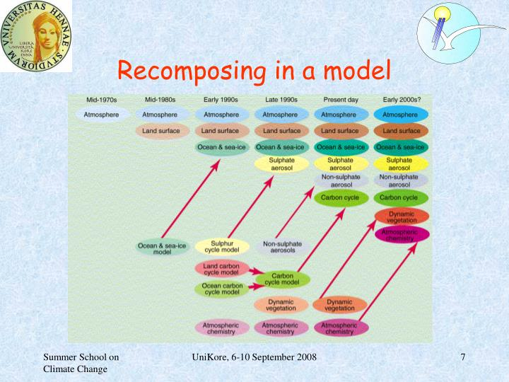 Recomposing in a model