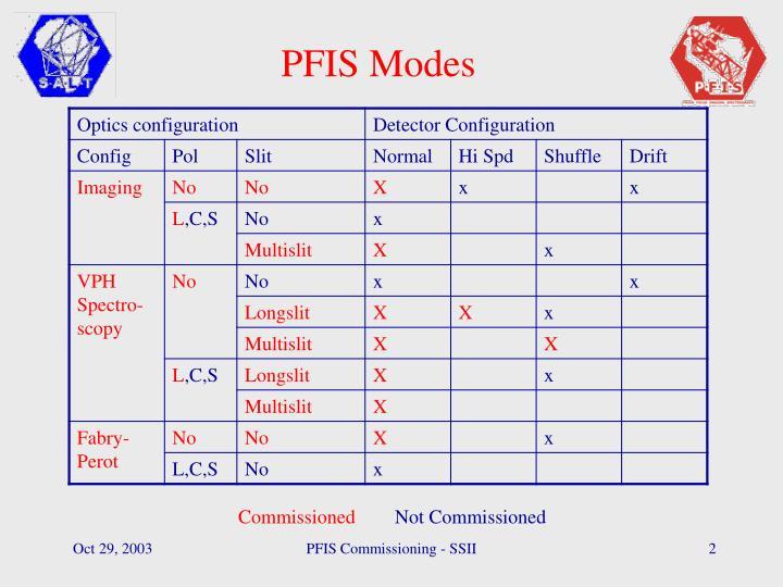 PFIS Modes