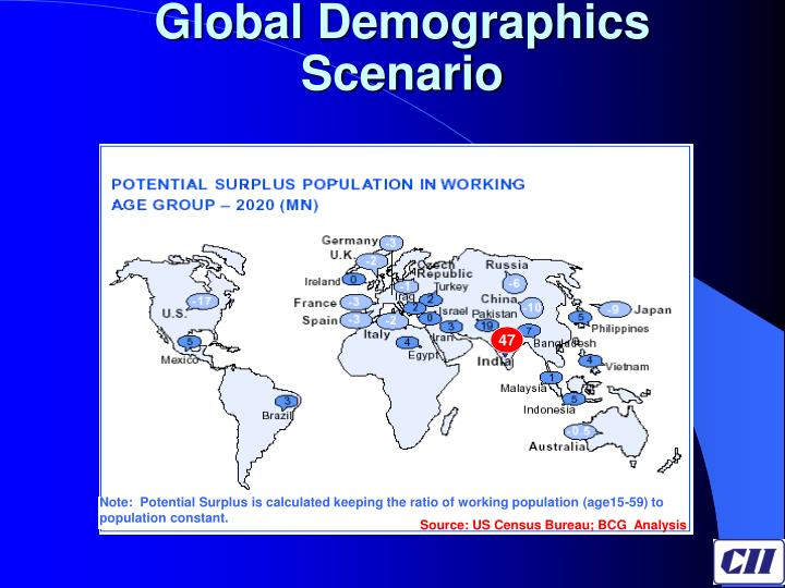 Global Demographics Scenario