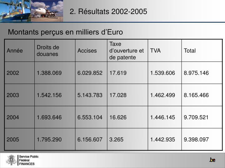2. Résultats 2002-2005