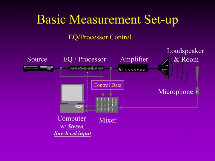 Basic Measurement Set-up