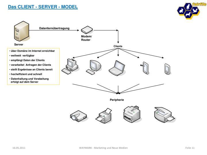 Das CLIENT - SERVER - MODEL