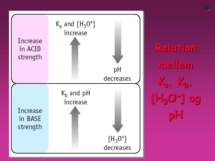 Relation mellem K