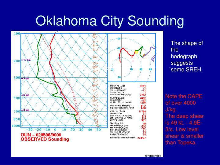 Oklahoma City Sounding