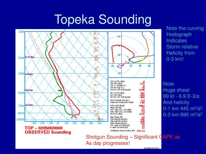 Topeka Sounding